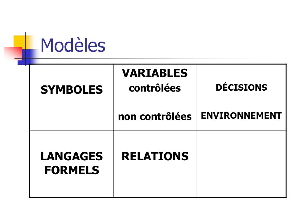 Modèles SYMBOLES VARIABLES LANGAGES FORMELS RELATIONS contrôlées