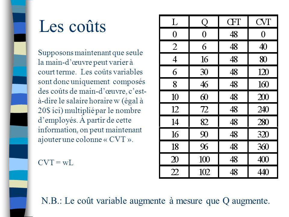 Les coûts N.B.: Le coût variable augmente à mesure que Q augmente.