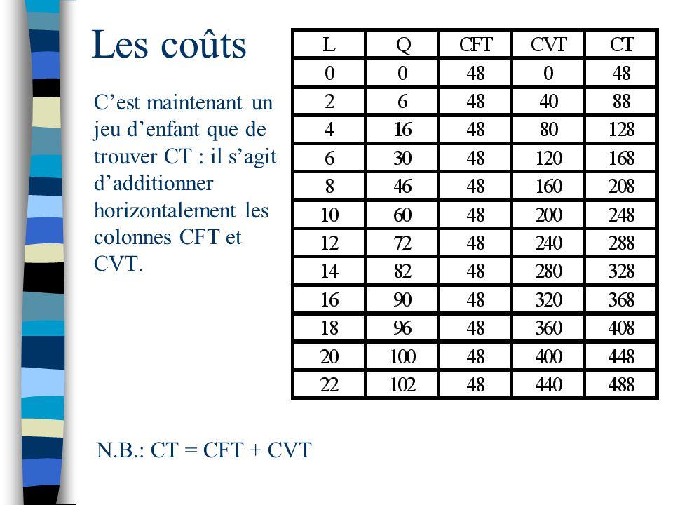 Les coûts N.B.: CT = CFT + CVT