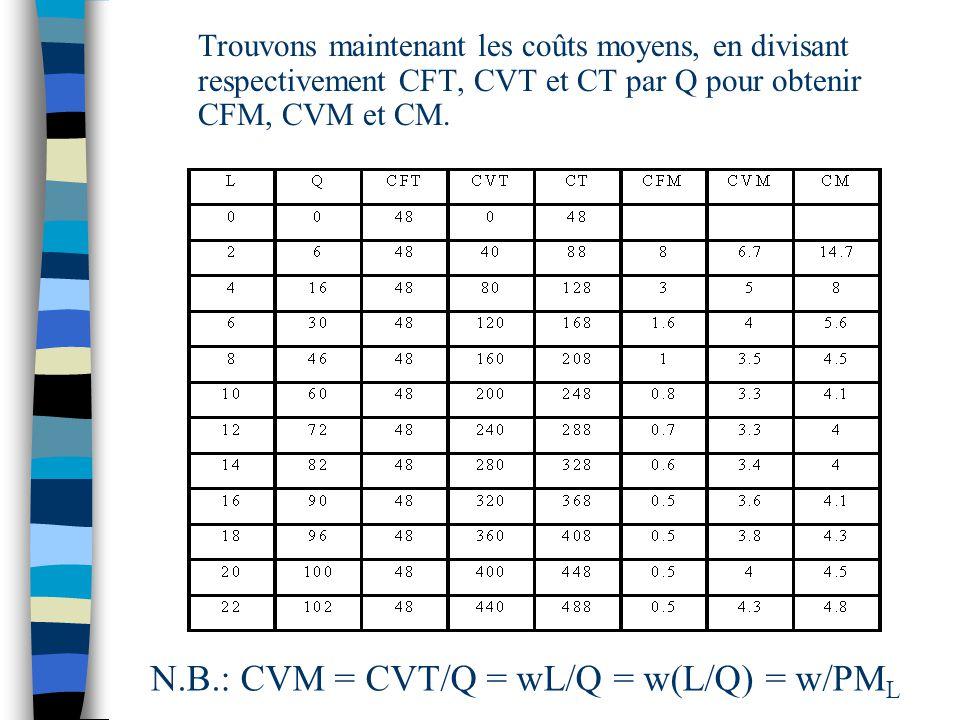 N.B.: CVM = CVT/Q = wL/Q = w(L/Q) = w/PML