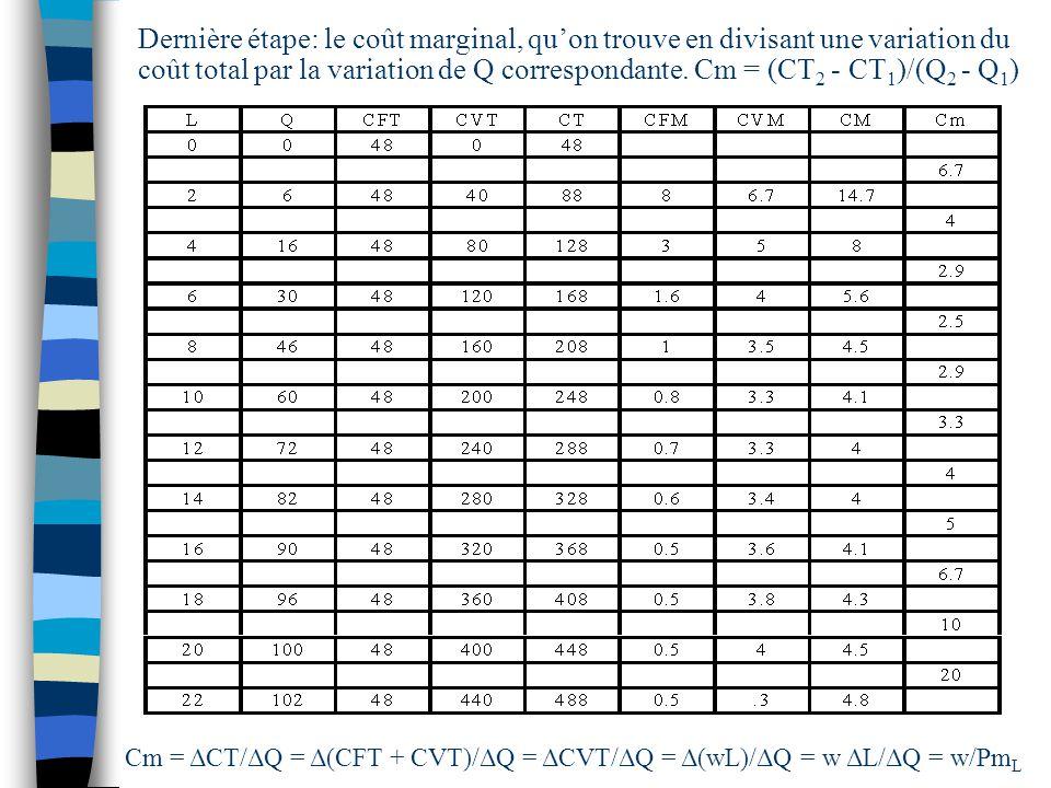 Dernière étape: le coût marginal, qu'on trouve en divisant une variation du coût total par la variation de Q correspondante. Cm = (CT2 - CT1)/(Q2 - Q1)