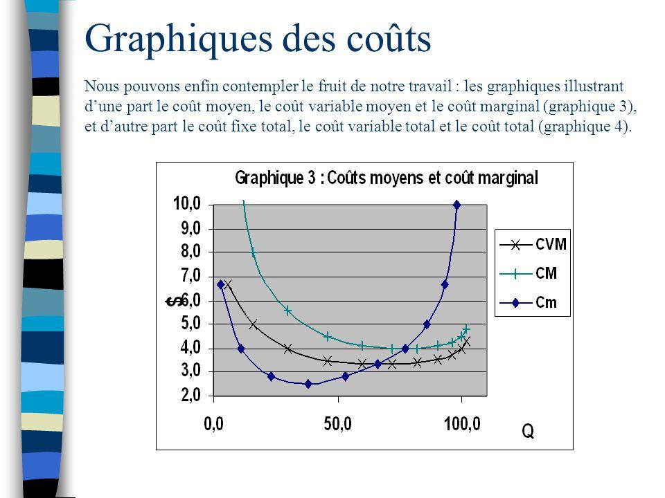 Graphiques des coûts