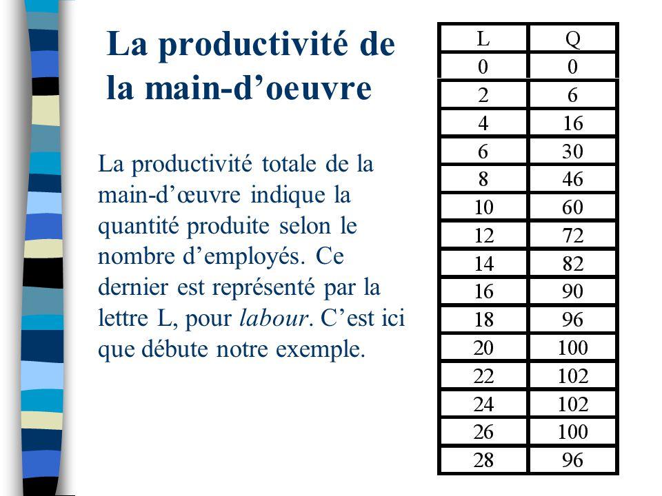 La productivité de la main-d'oeuvre