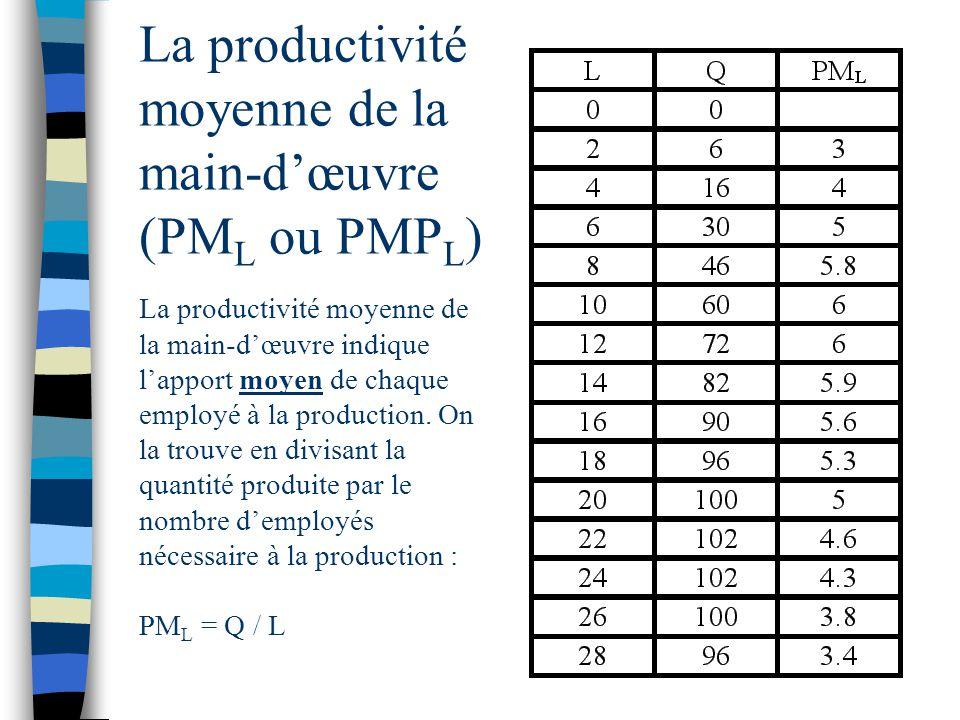 La productivité moyenne de la main-d'œuvre (PML ou PMPL)