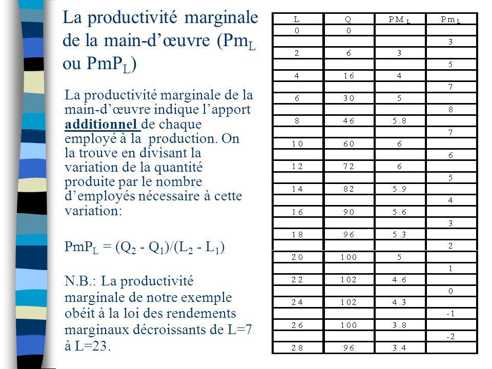 La productivité marginale de la main-d'œuvre (PmL ou PmPL)
