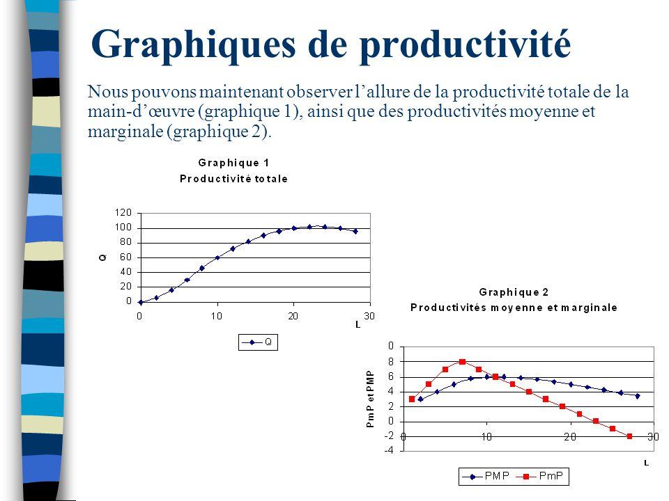 Graphiques de productivité
