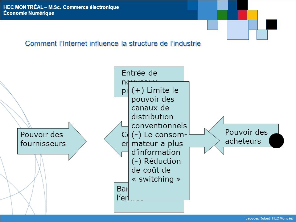 Comment l'Internet influence la structure de l'industrie