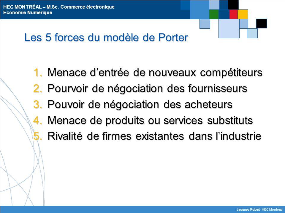 Les 5 forces du modèle de Porter