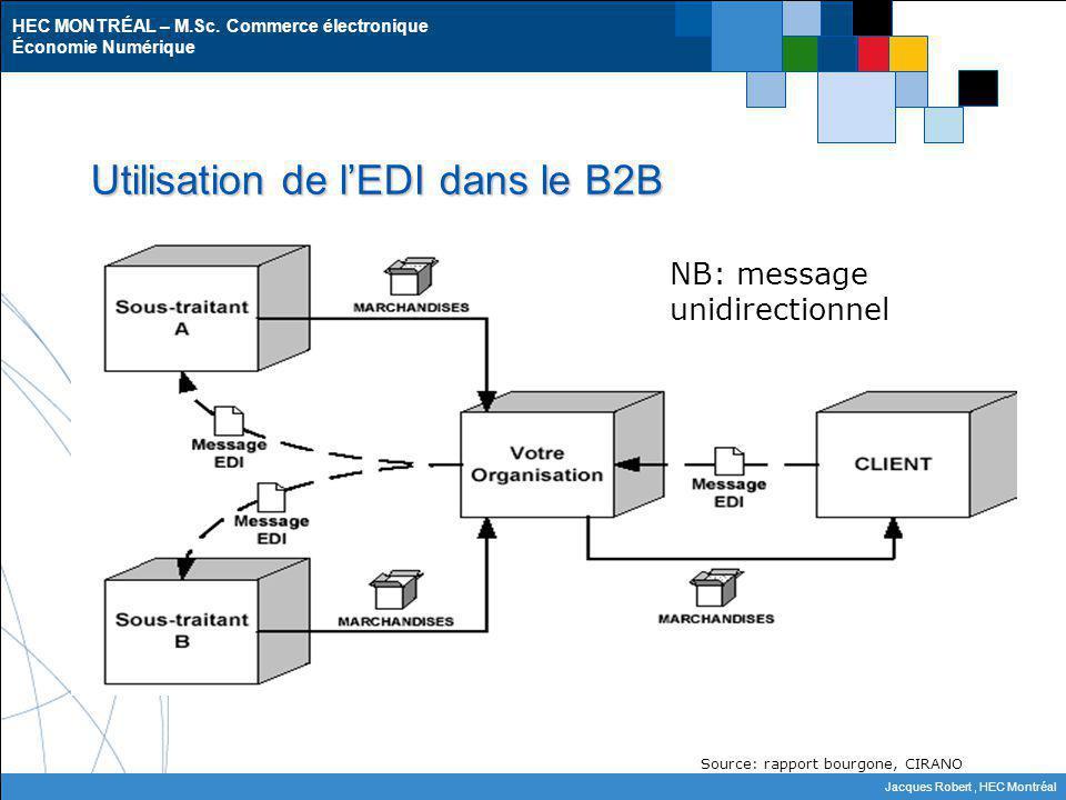 Utilisation de l'EDI dans le B2B