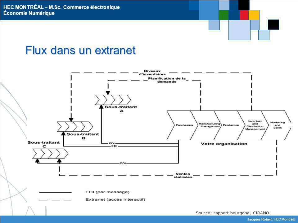 Flux dans un extranet Source: rapport bourgone, CIRANO