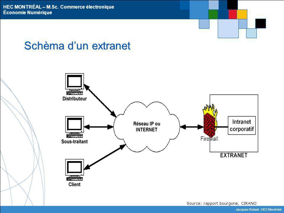 Schèma d'un extranet Source: rapport bourgone, CIRANO