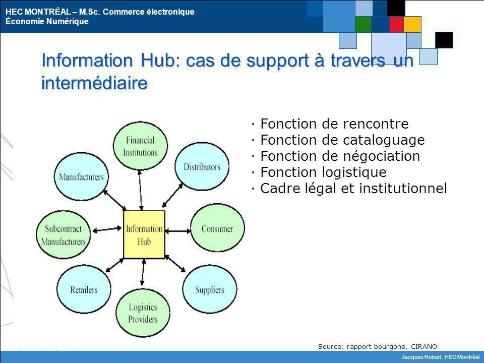 Information Hub: cas de support à travers un intermédiaire