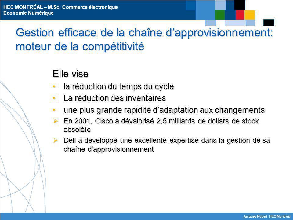 Gestion efficace de la chaîne d'approvisionnement: moteur de la compétitivité
