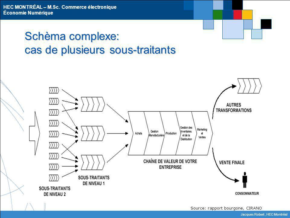 Schèma complexe: cas de plusieurs sous-traitants