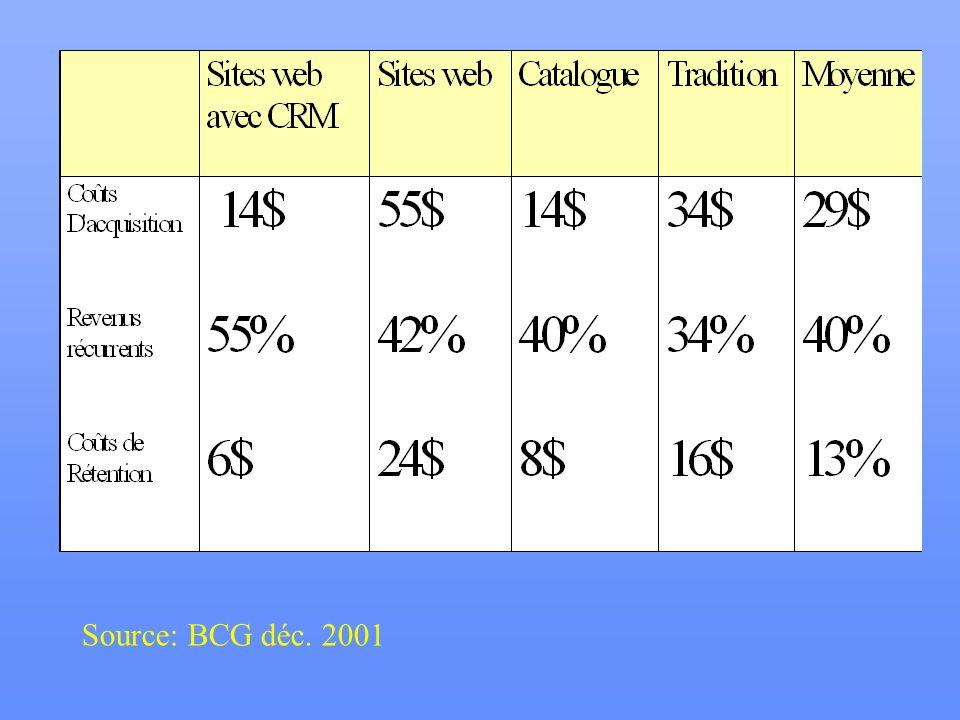 Source: BCG déc. 2001
