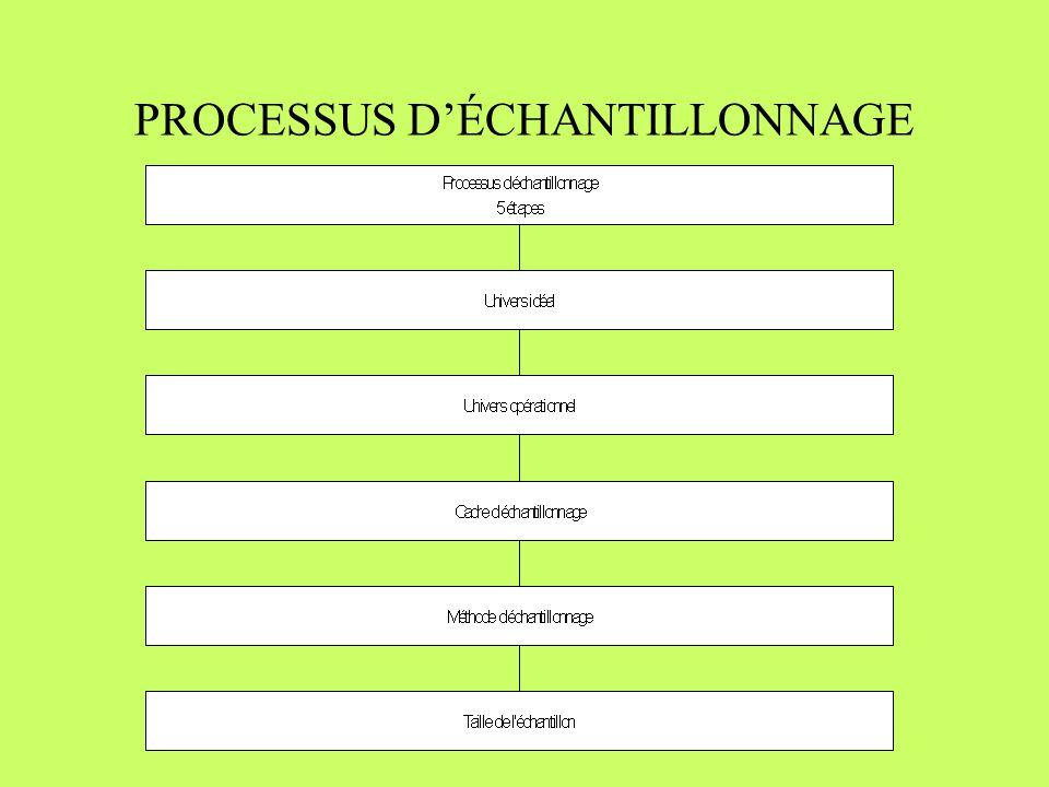 PROCESSUS D'ÉCHANTILLONNAGE