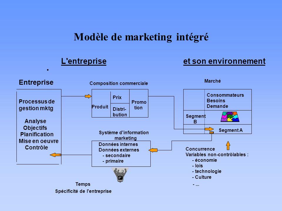 Modèle de marketing intégré