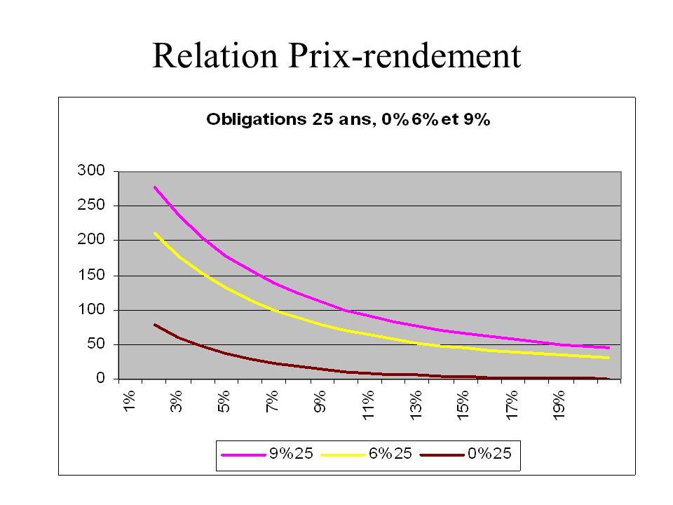 Relation Prix-rendement