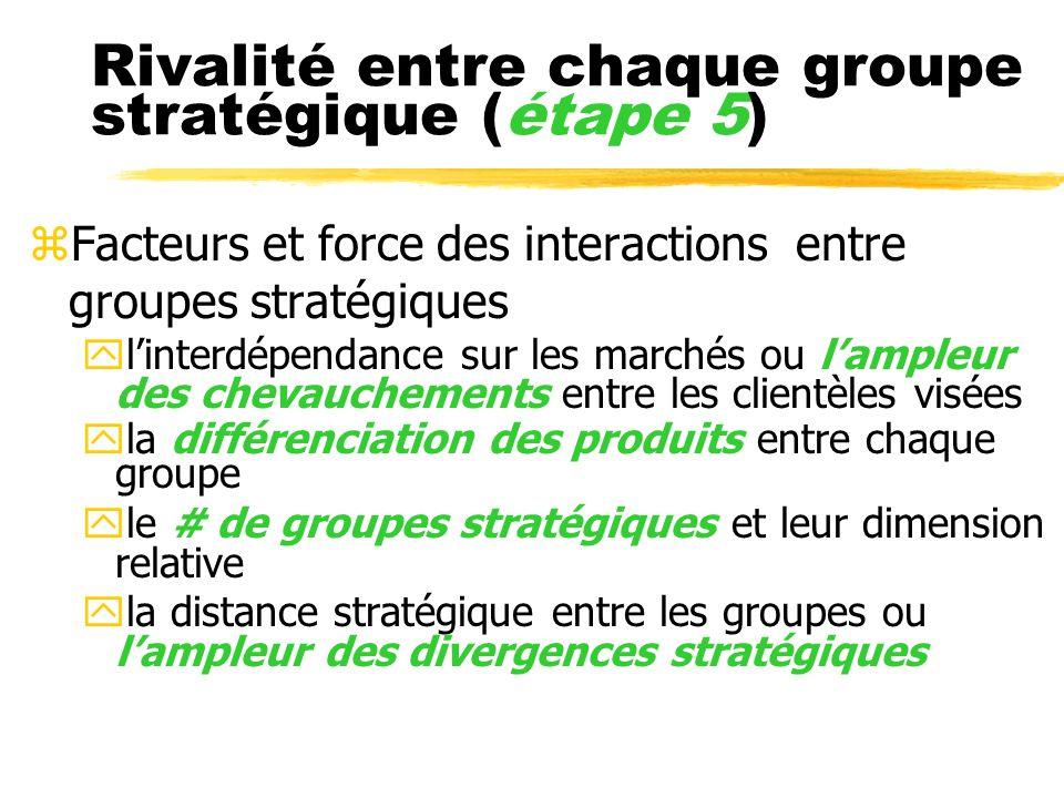 Rivalité entre chaque groupe stratégique (étape 5)
