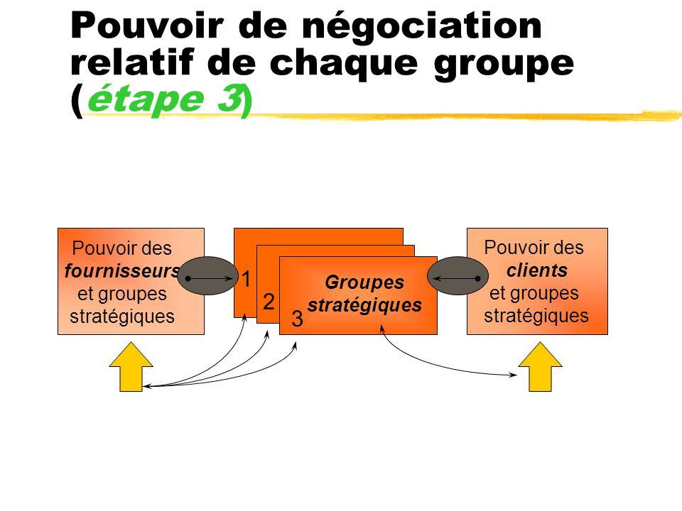 Pouvoir de négociation relatif de chaque groupe (étape 3)
