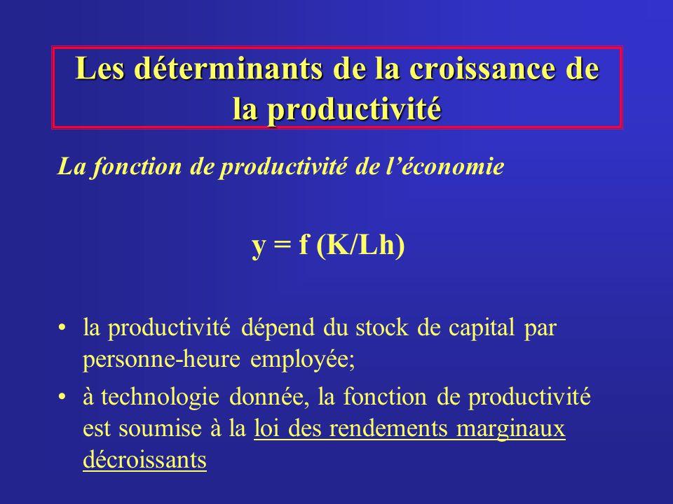 Les déterminants de la croissance de la productivité