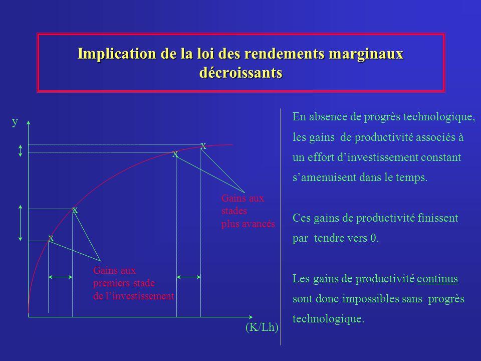 Implication de la loi des rendements marginaux décroissants