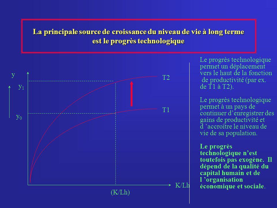 La principale source de croissance du niveau de vie à long terme est le progrès technologique