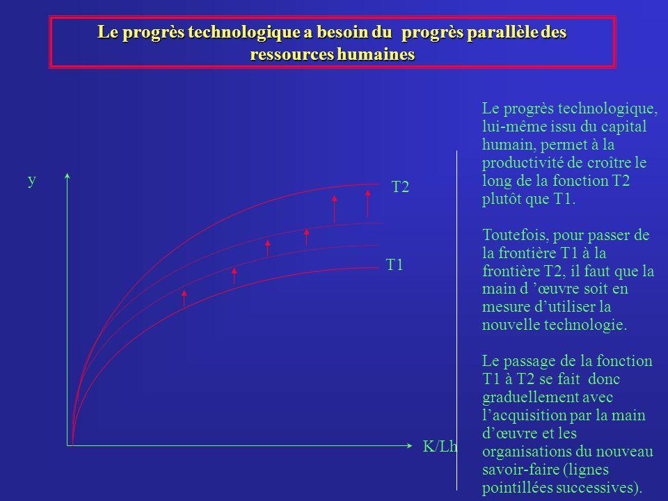 Le progrès technologique a besoin du progrès parallèle des ressources humaines