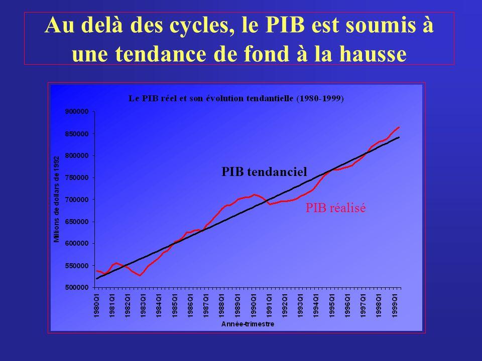 Au delà des cycles, le PIB est soumis à une tendance de fond à la hausse
