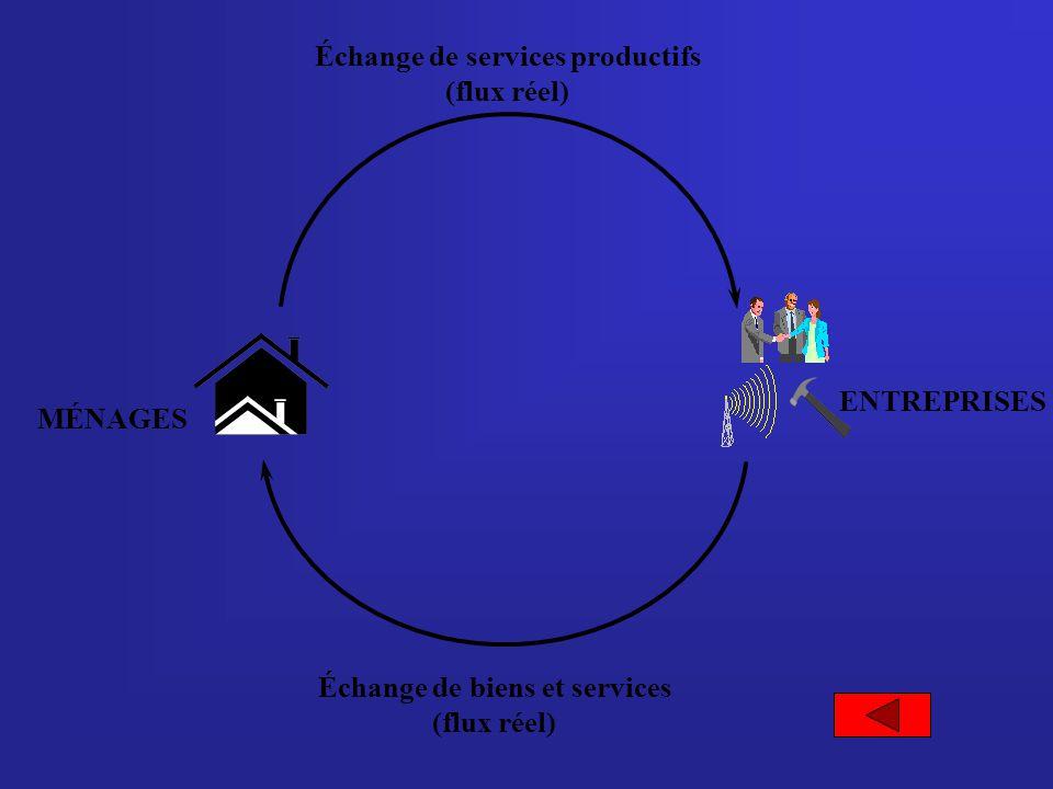 Échange de biens et services Échange de services productifs