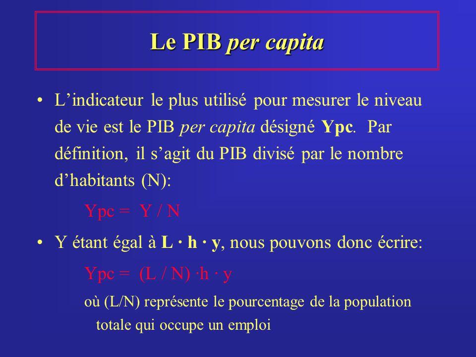 Le PIB per capita