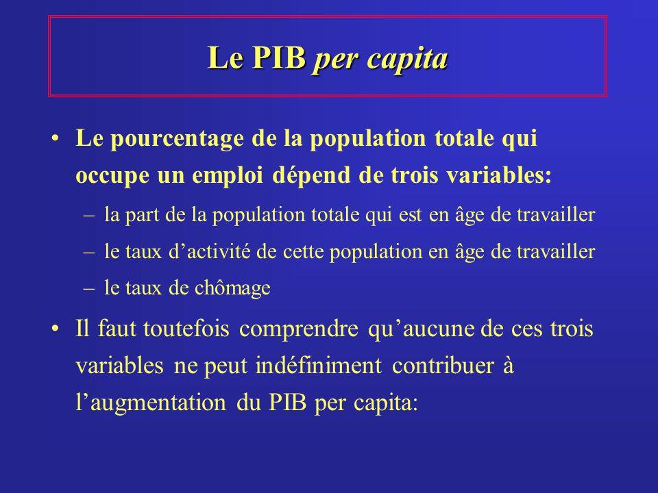 Le PIB per capita Le pourcentage de la population totale qui occupe un emploi dépend de trois variables: