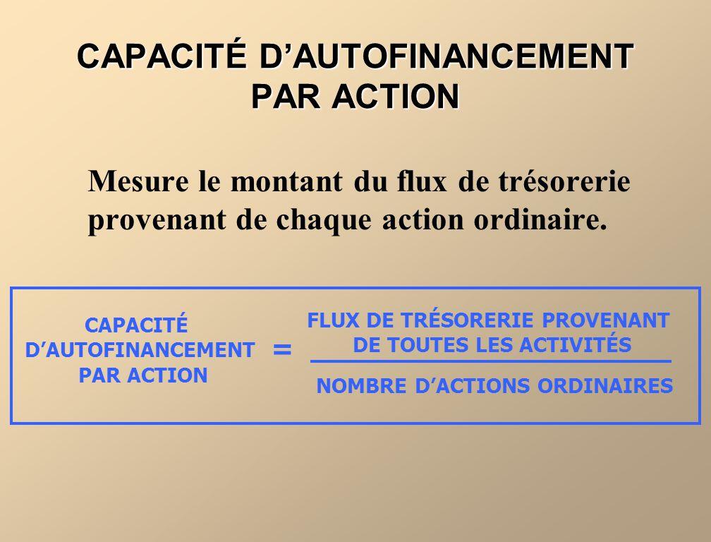 CAPACITÉ D'AUTOFINANCEMENT PAR ACTION