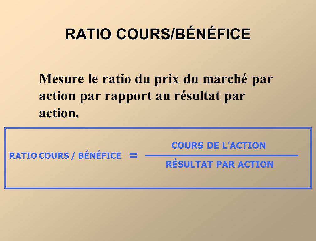 PowerPoint Slides RATIO COURS/BÉNÉFICE. Mesure le ratio du prix du marché par action par rapport au résultat par action.