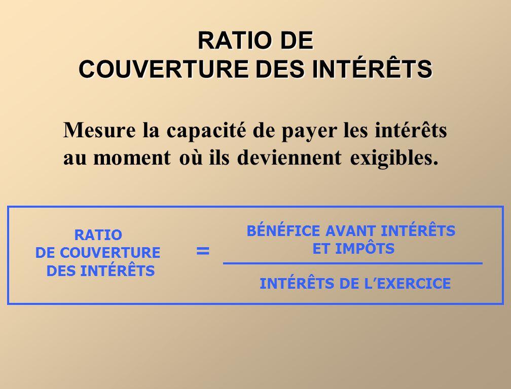 RATIO DE COUVERTURE DES INTÉRÊTS