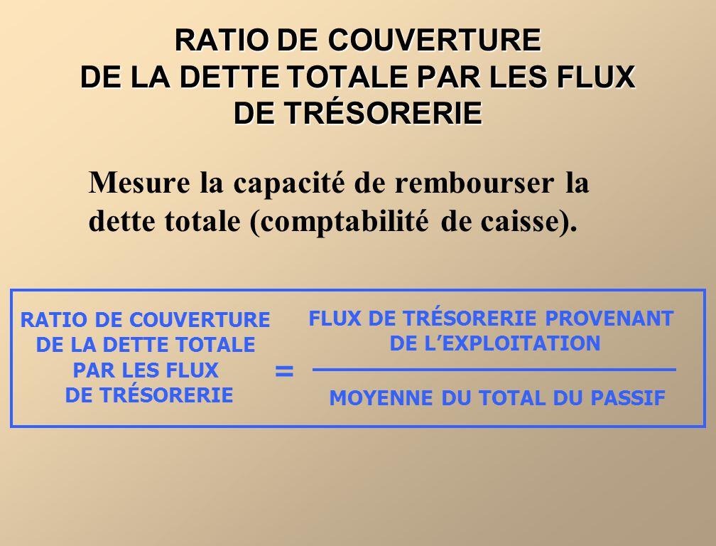 RATIO DE COUVERTURE DE LA DETTE TOTALE PAR LES FLUX DE TRÉSORERIE