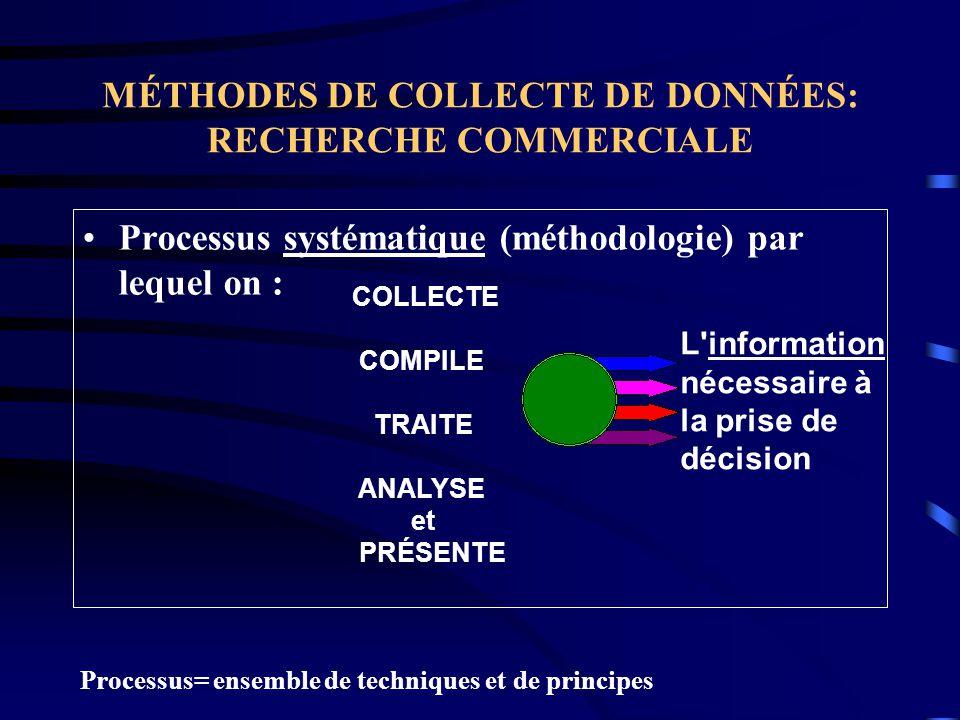 MÉTHODES DE COLLECTE DE DONNÉES: RECHERCHE COMMERCIALE