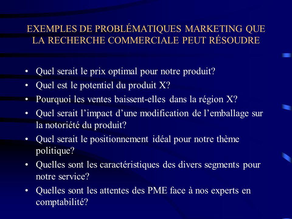 EXEMPLES DE PROBLÉMATIQUES MARKETING QUE LA RECHERCHE COMMERCIALE PEUT RÉSOUDRE