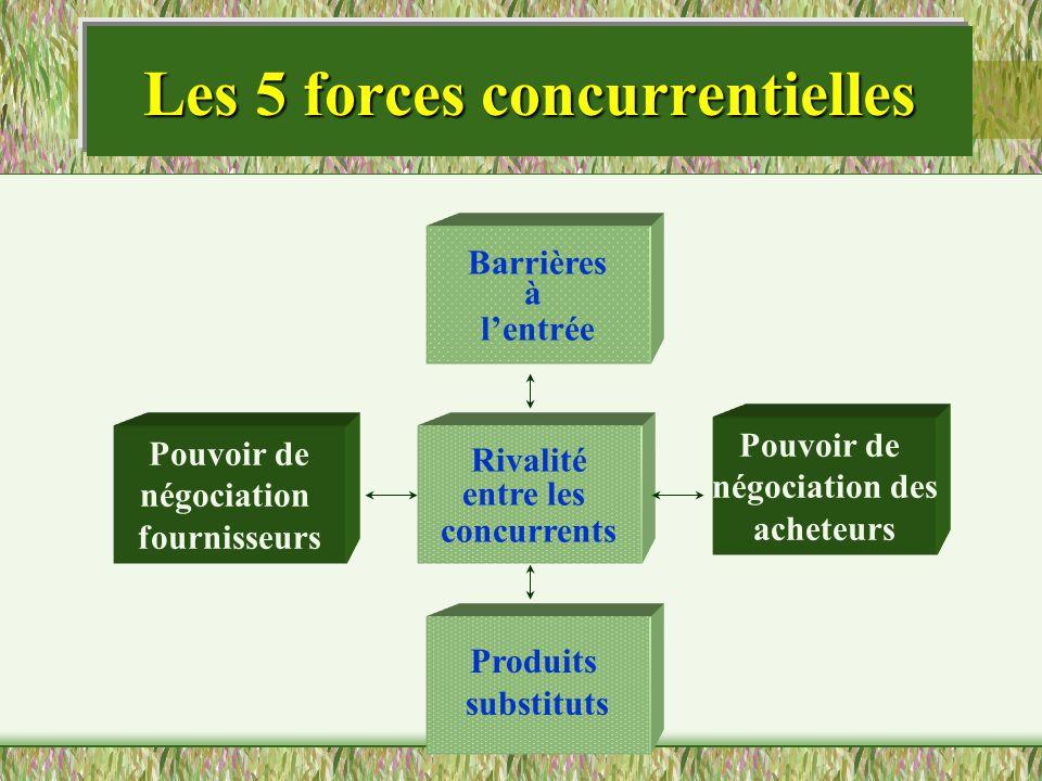Les 5 forces concurrentielles