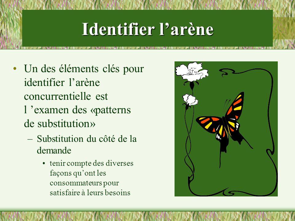 Identifier l'arène Un des éléments clés pour identifier l'arène concurrentielle est l 'examen des «patterns de substitution»