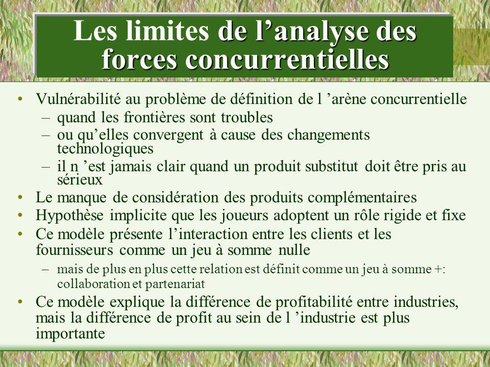 Les limites de l'analyse des forces concurrentielles