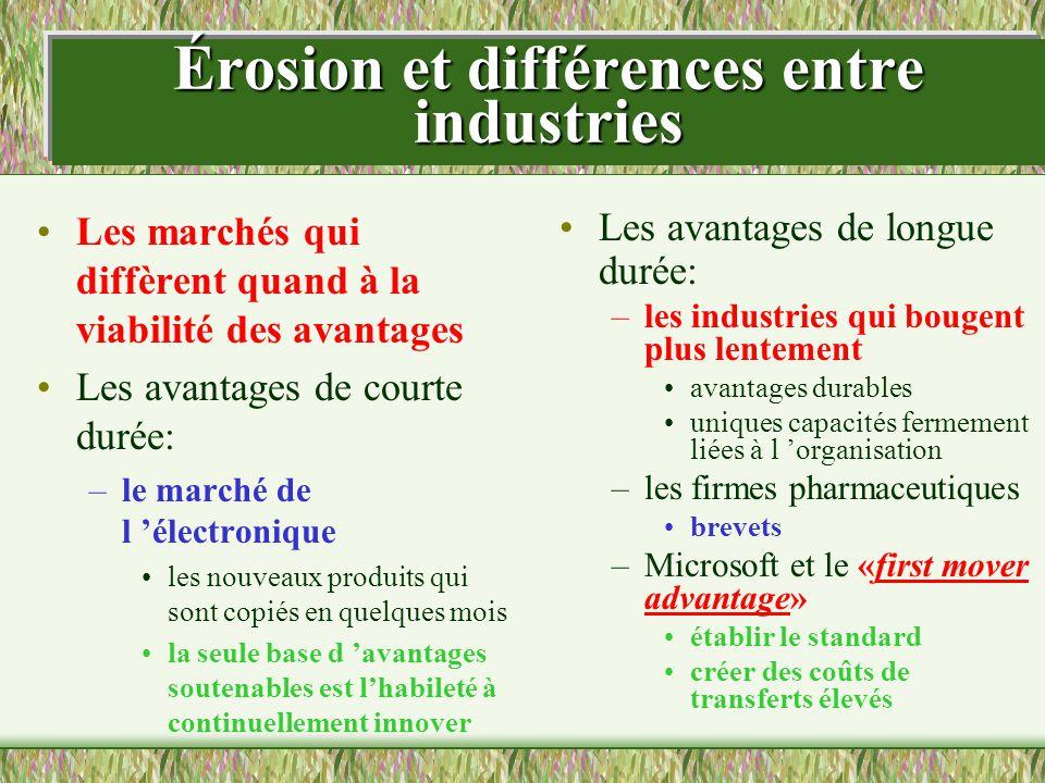 Érosion et différences entre industries