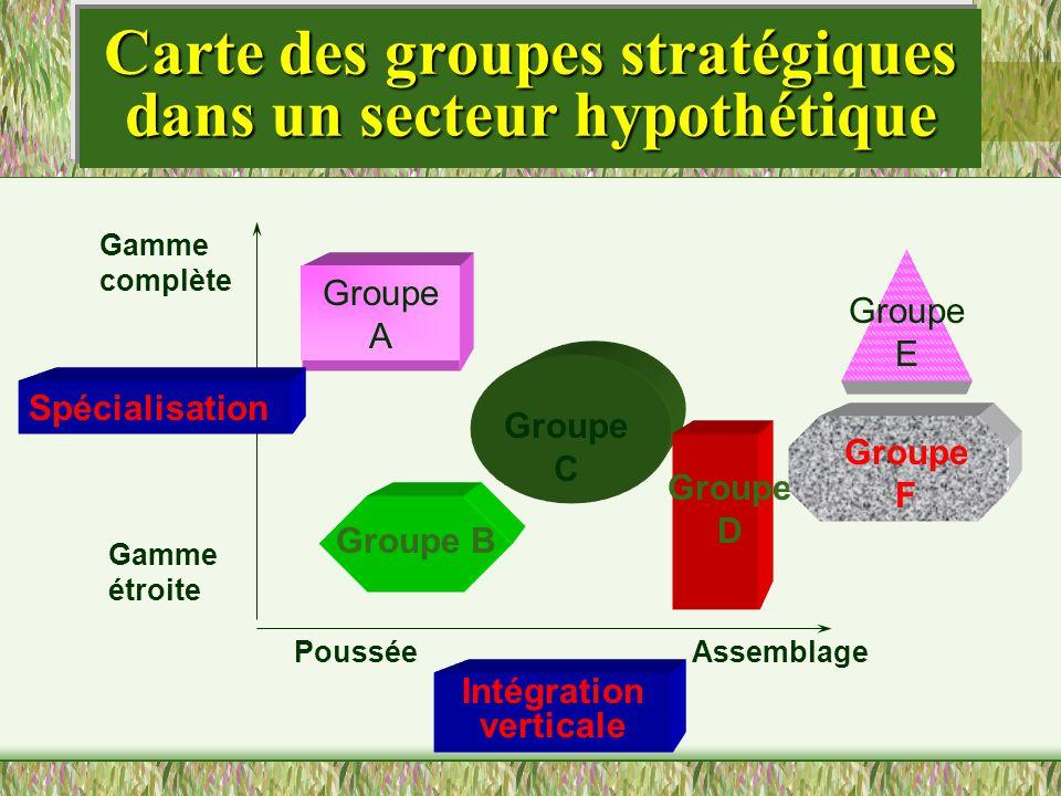Carte des groupes stratégiques dans un secteur hypothétique