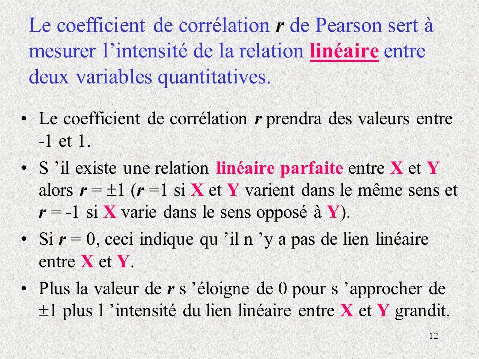 Le coefficient de corrélation r de Pearson sert à mesurer l'intensité de la relation linéaire entre deux variables quantitatives.