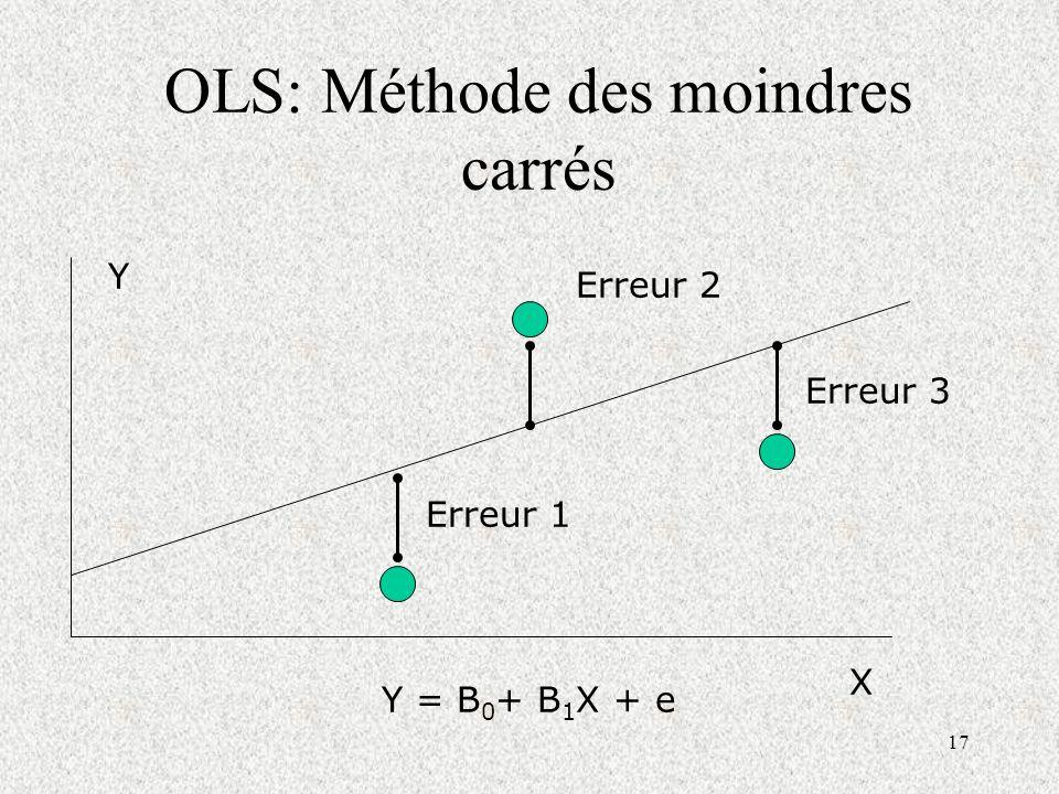 OLS: Méthode des moindres carrés