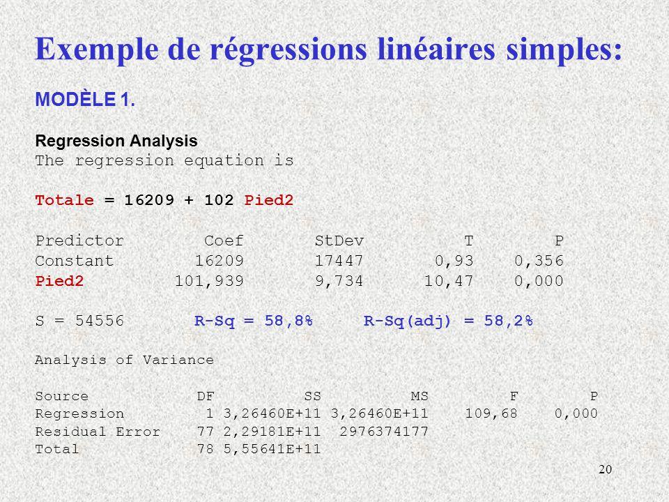 Exemple de régressions linéaires simples: