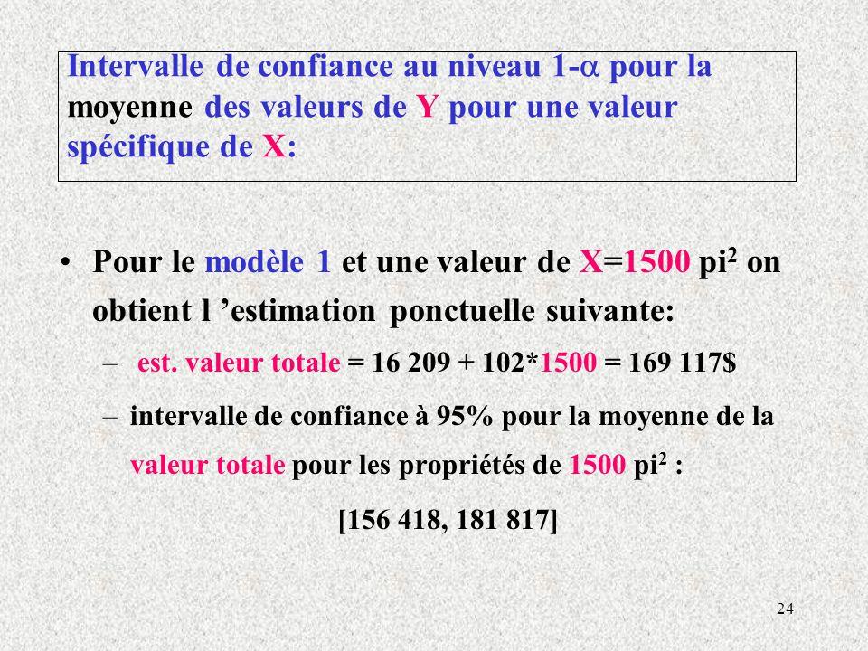 Intervalle de confiance au niveau 1- pour la moyenne des valeurs de Y pour une valeur spécifique de X: