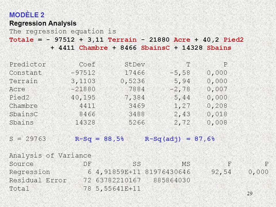 MODÈLE 2 Regression Analysis. The regression equation is. Totale = - 97512 + 3,11 Terrain - 21880 Acre + 40,2 Pied2.