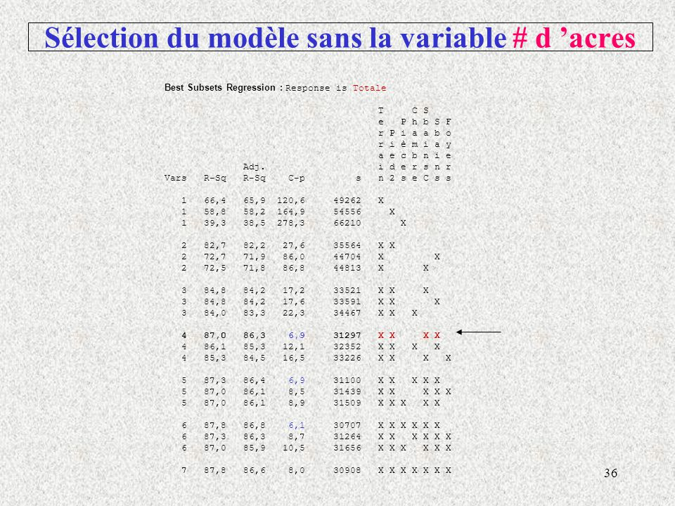 Sélection du modèle sans la variable # d 'acres