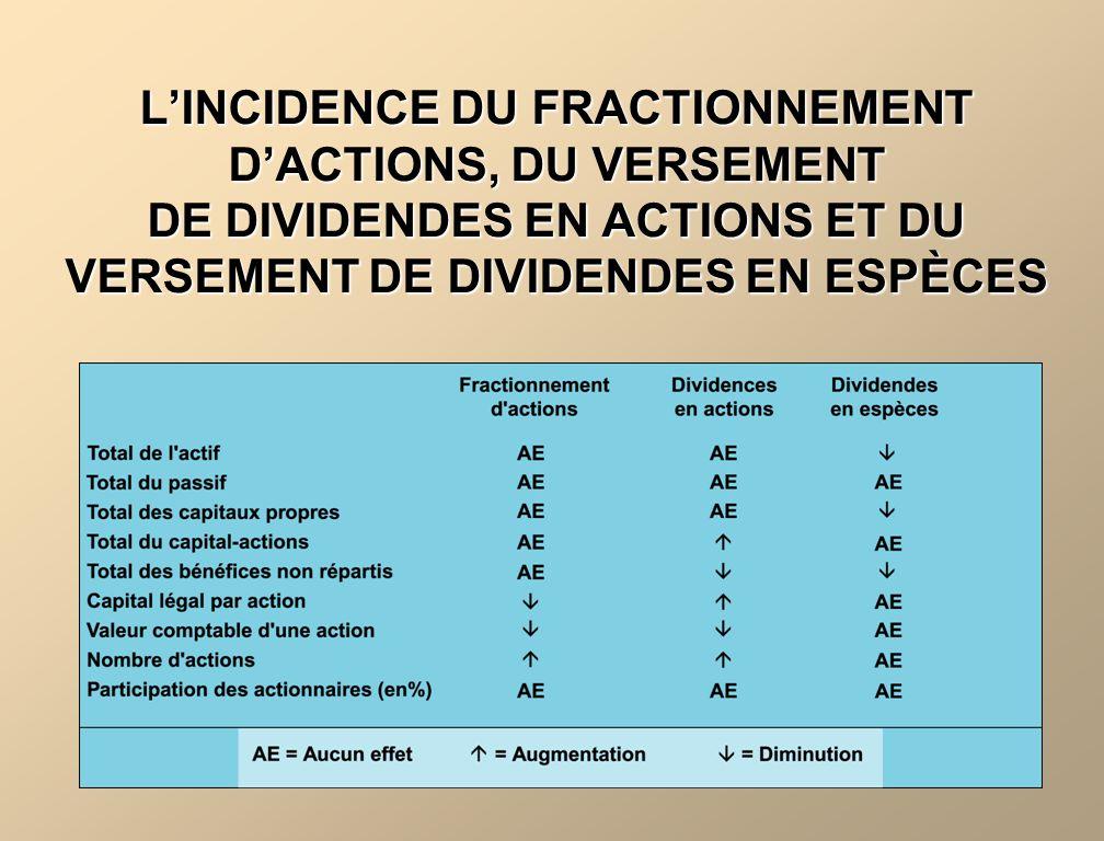L'INCIDENCE DU FRACTIONNEMENT D'ACTIONS, DU VERSEMENT DE DIVIDENDES EN ACTIONS ET DU VERSEMENT DE DIVIDENDES EN ESPÈCES